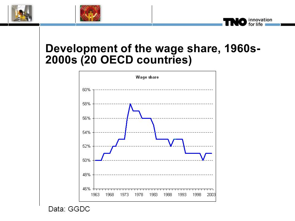 Emperical strategy Hypothesis: higher wage(share) causes higher productivity growth Data for 20 OECD countries 1960s – 2000s Taken from GGDC total economy database Approximately 800 observations
