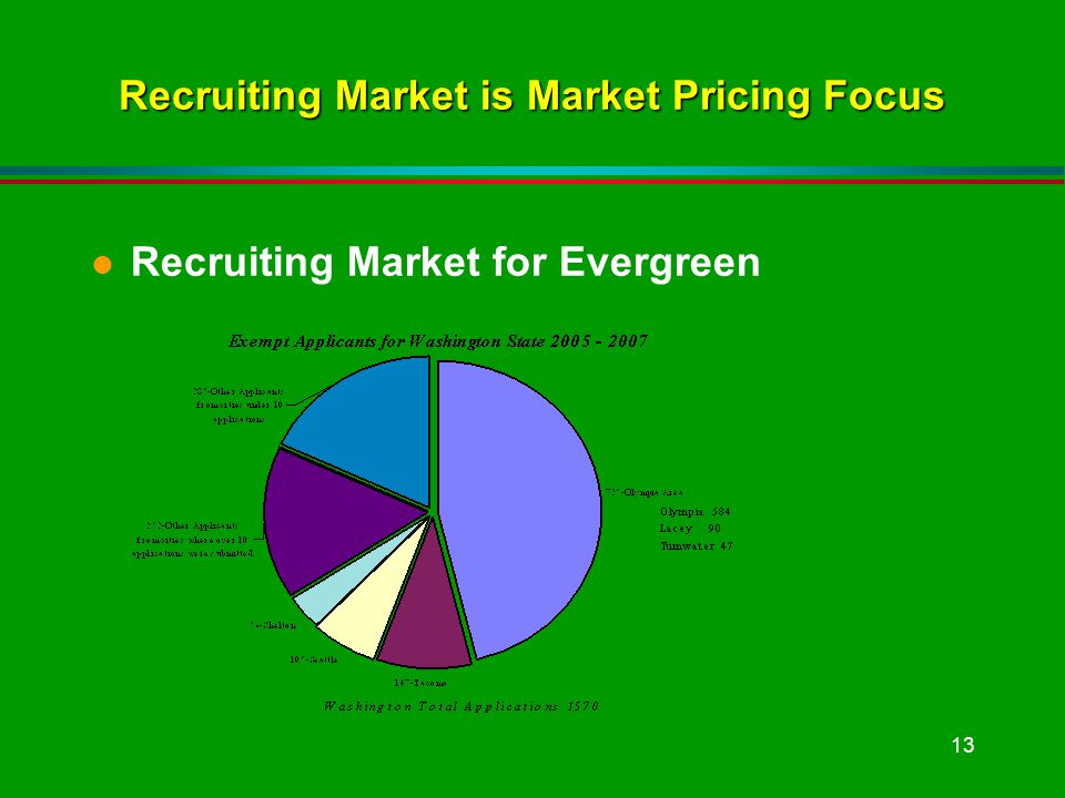 13 Recruiting Market is Market Pricing Focus l Recruiting Market for Evergreen