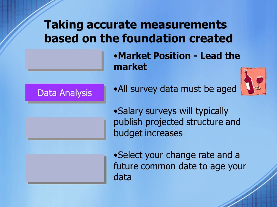 Taking accurate measurements based on the foundation created Data Analysis Market Position - Lead the market All survey data must be aged Salary surve