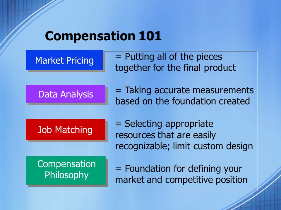 Compensation 101 Market Pricing Data Analysis Job Matching Compensation Philosophy = Putting all of the pieces together for the final product = Taking