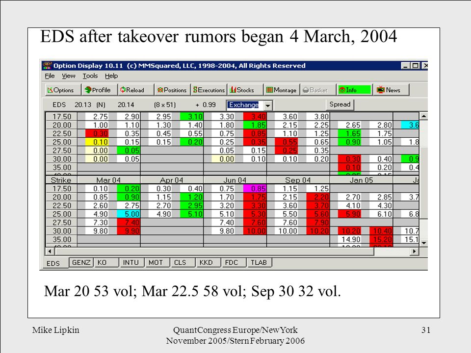 Mike LipkinQuantCongress Europe/NewYork November 2005/Stern February 2006 31 EDS after takeover rumors began 4 March, 2004 Mar 20 53 vol; Mar 22.5 58 vol; Sep 30 32 vol.