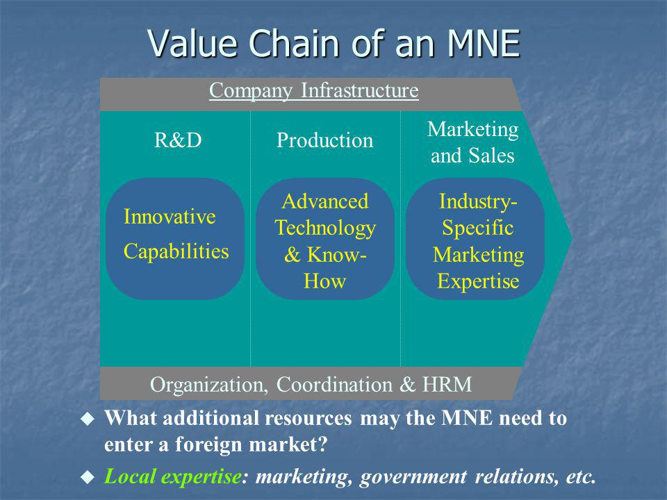 Marketing and Sales ProductionR&D Company Infrastructure Organization, Coordination & HRM Typical Value Chain of a Local Firm Imitative Capabilities Older Technology and Know- How Country- Specific Marketing Expertise What may the MNE desire from a local firm.