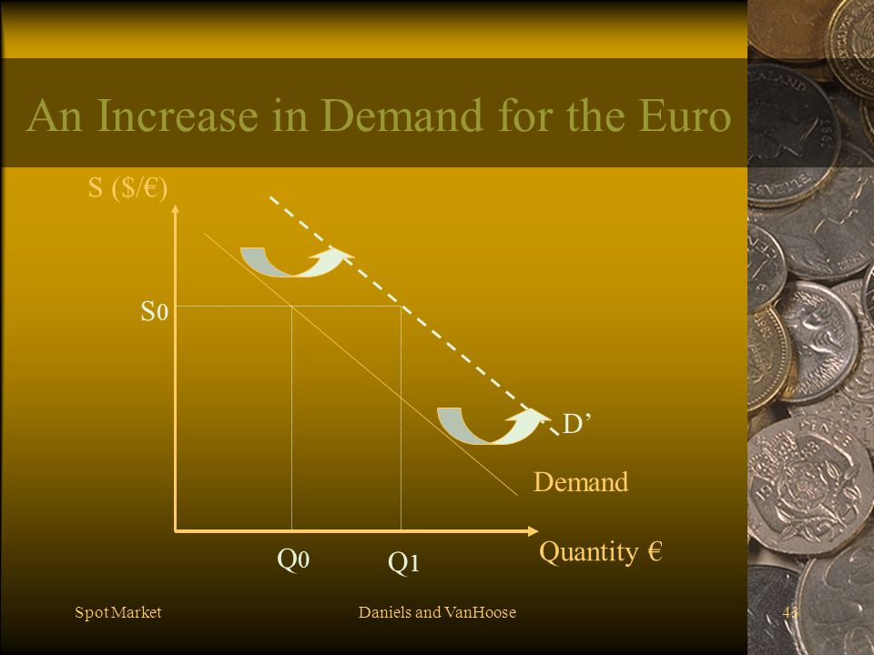 Spot MarketDaniels and VanHoose43 An Increase in Demand for the Euro Demand S ($/) Quantity S0S0 Q0Q0 D Q1Q1