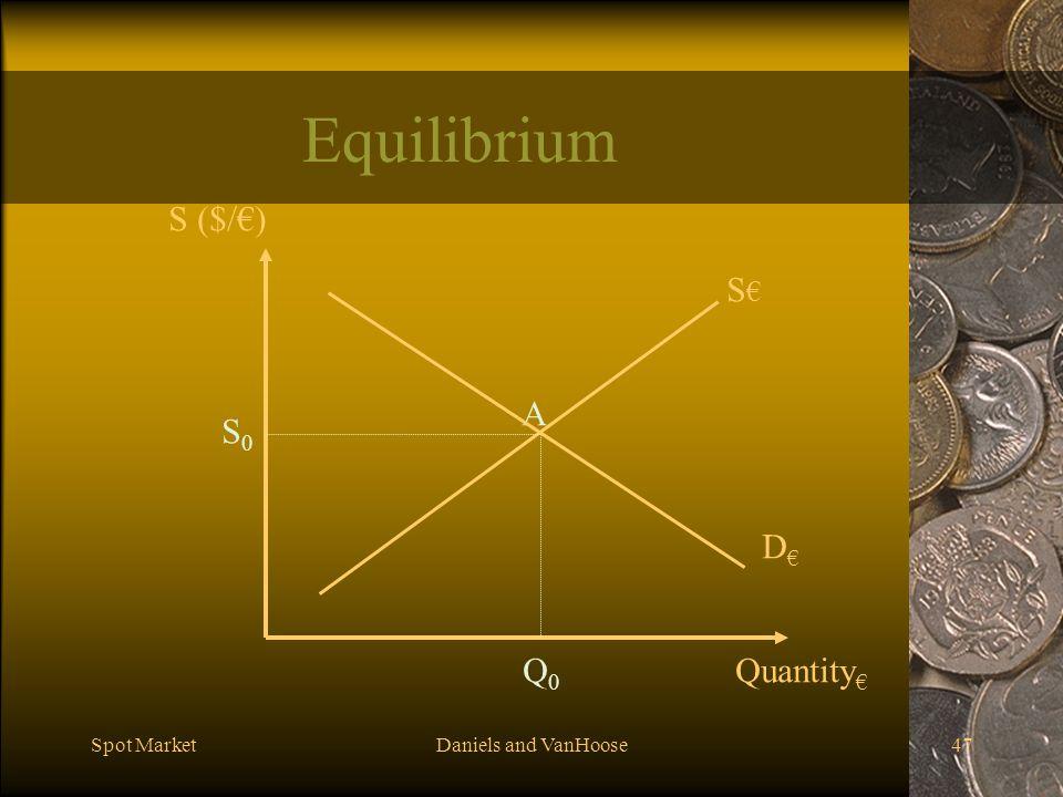 Spot MarketDaniels and VanHoose47 Equilibrium S S ($/) S0S0 Q0Q0 A D Quantity