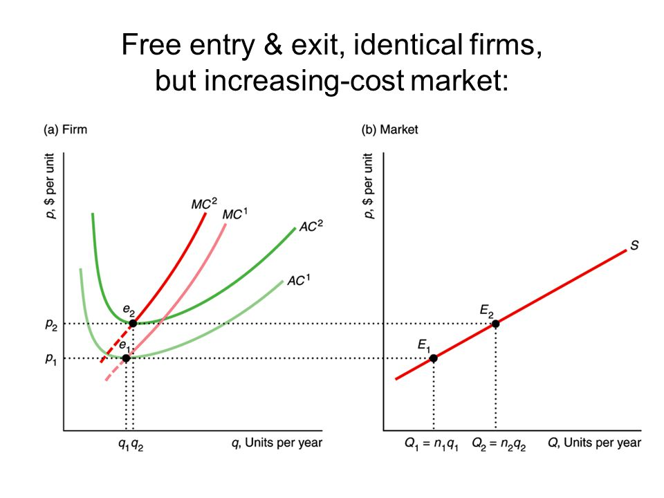 Free entry & exit, identical firms, but increasing-cost market: