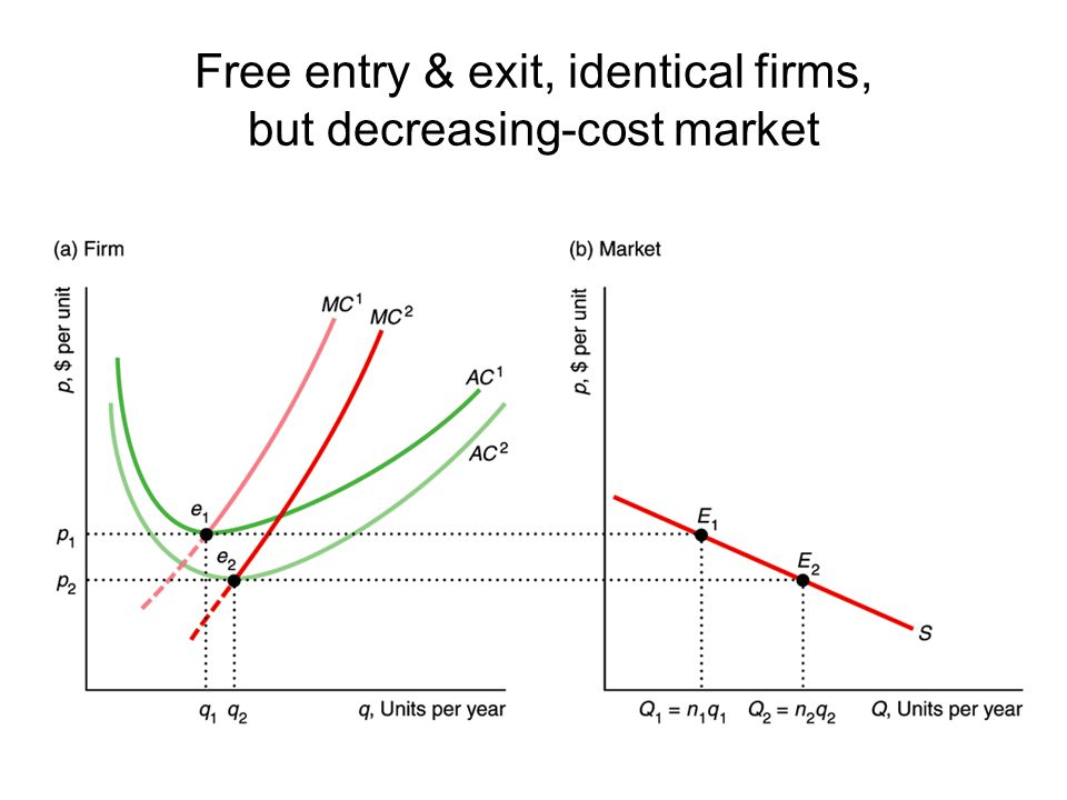 Free entry & exit, identical firms, but decreasing-cost market