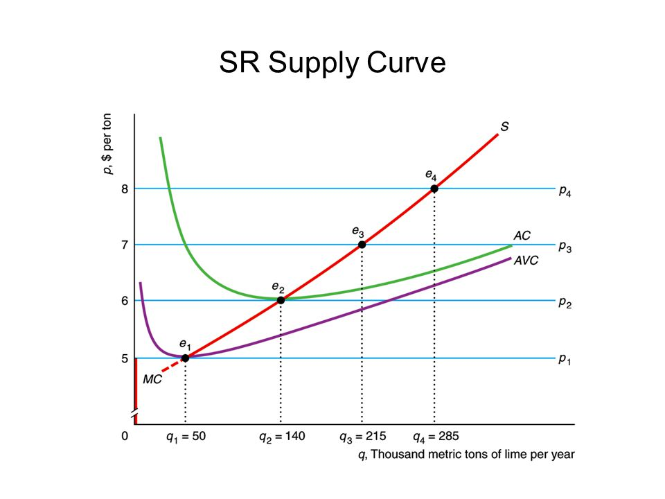 SR Supply Curve