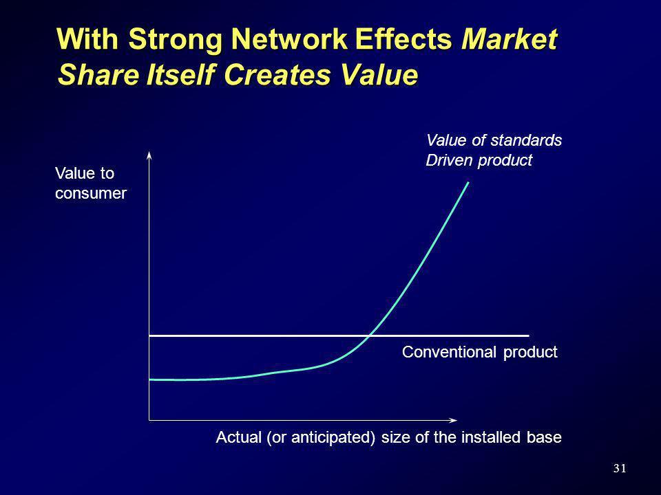 31 With Strong Network Effects Market Share Itself Creates Value Value to consumer Actual (or anticipated) size of the installed base Value of standar