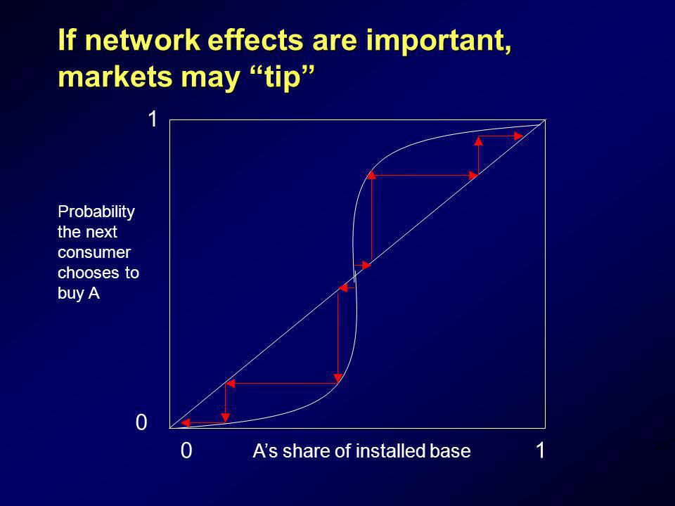 28 If network effects are important, markets may tip 0 1 01 Probability the next consumer chooses to buy A As share of installed base