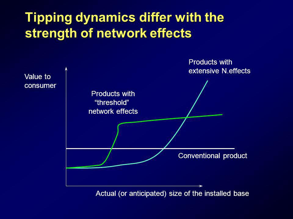 Tipping dynamics differ with the strength of network effects Value to consumer Actual (or anticipated) size of the installed base Products with extens