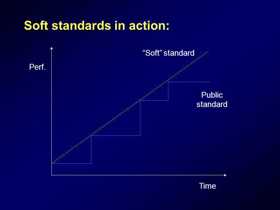Soft standards in action: Perf. Time Public standard Soft standard