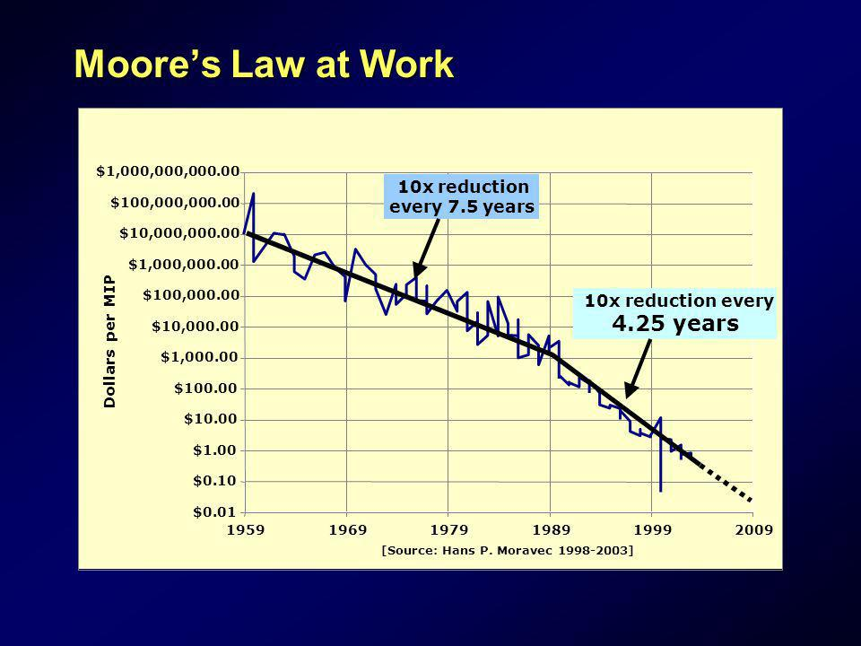 Moores Law at Work $0.01 $0.10 $1.00 $10.00 $100.00 $1,000.00 $10,000.00 $100,000.00 $1,000,000.00 $10,000,000.00 $100,000,000.00 $1,000,000,000.00 19