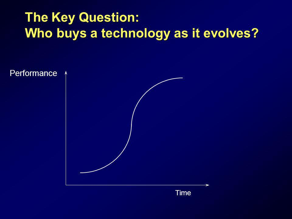 The Key Question: Who buys a technology as it evolves? Performance Time
