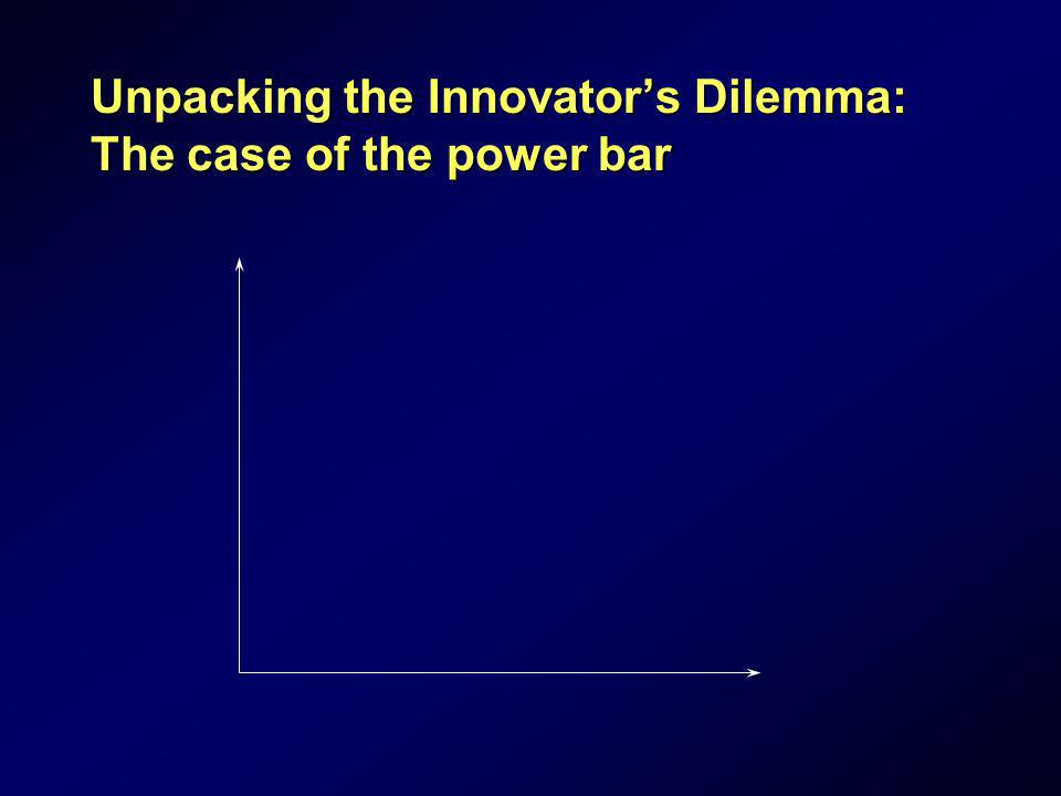 Unpacking the Innovators Dilemma: The case of the power bar