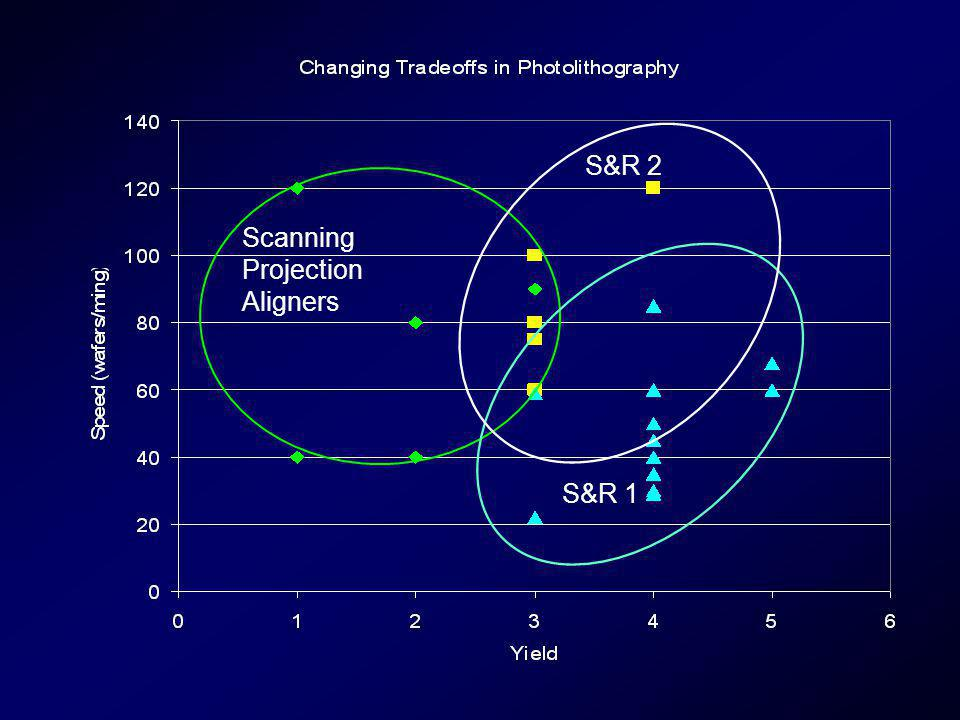 Scanning Projection Aligners S&R 1 S&R 2