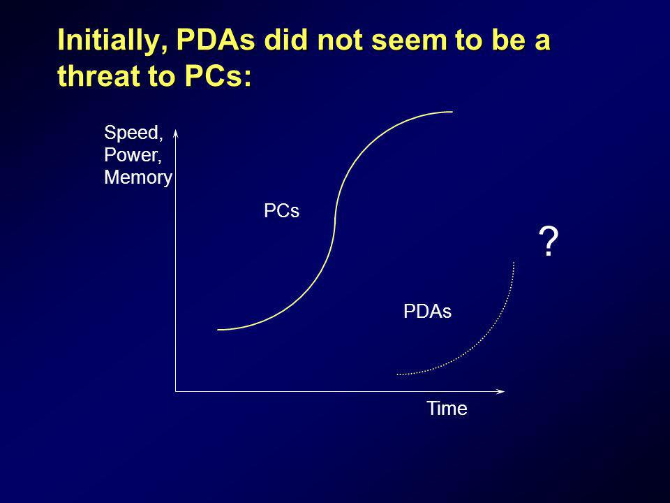 Initially, PDAs did not seem to be a threat to PCs: Speed, Power, Memory Time PCs PDAs ?
