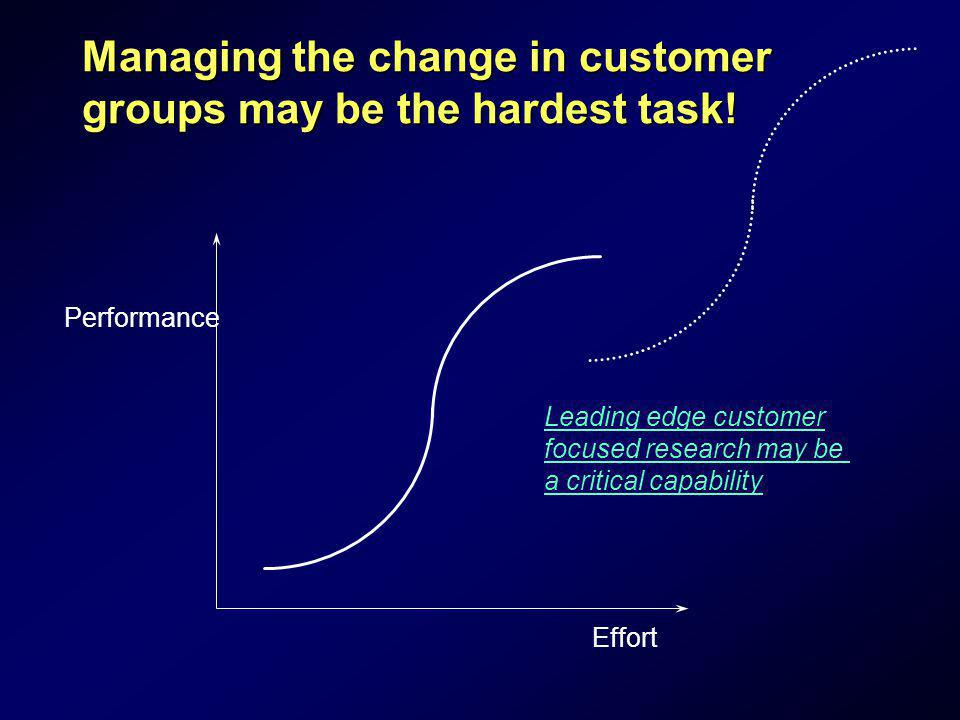 Managing the change in customer groups may be the hardest task! Performance Effort Leading edge customer focused research may be a critical capability
