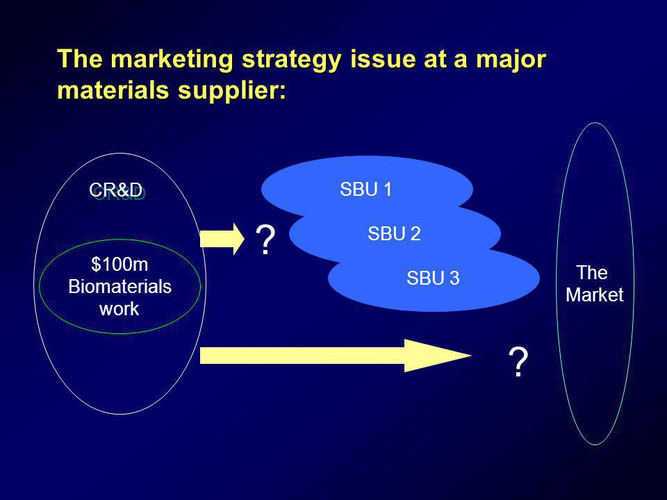 The marketing strategy issue at a major materials supplier: The Market SBU 3 SBU 2 SBU 1 ? $100m Biomaterials work CR&D ?