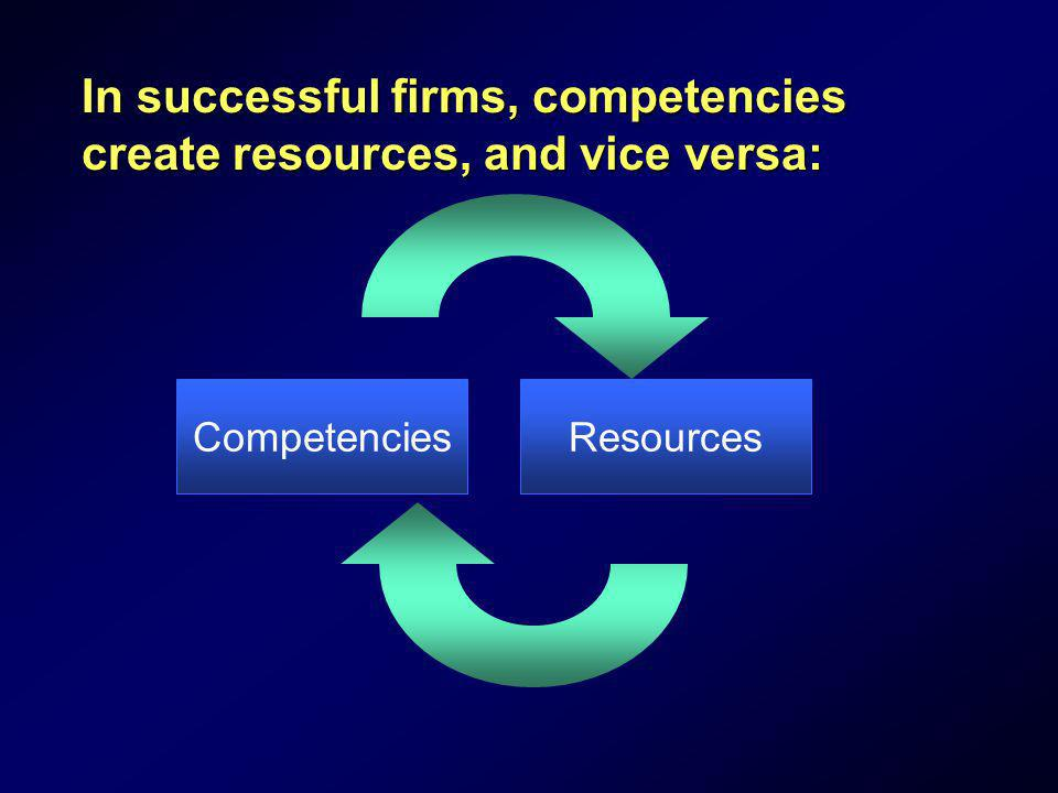 In successful firms, competencies create resources, and vice versa: CompetenciesResources