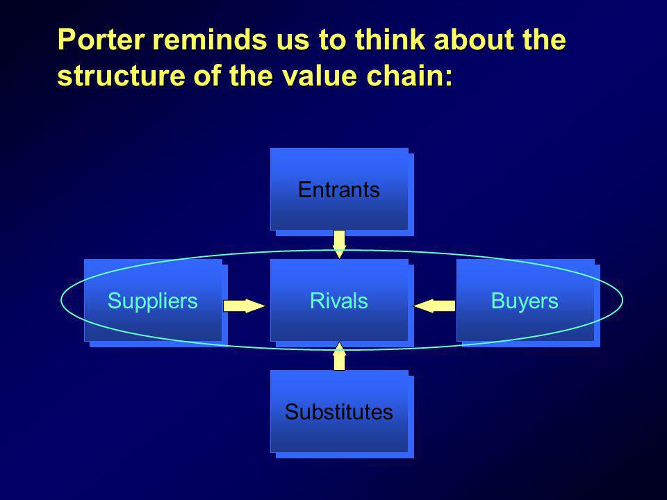 Porter reminds us to think about the structure of the value chain: Entrants Substitutes Suppliers Buyers Rivals