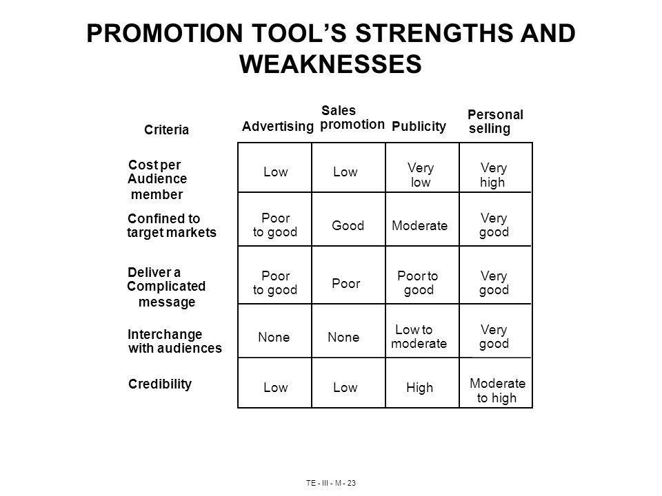 TE - III - M - 23 PROMOTION TOOLS STRENGTHS AND WEAKNESSES Low Very low Very high Poor to good GoodModerate Very good Poor to good Poor Poor to good Very good None Low to moderate Very good Low High Moderate to high Advertising Sales promotion Publicity Personal selling Criteria Cost per Audience member Confined to target markets Deliver a Complicated message Interchange with audiences Credibility