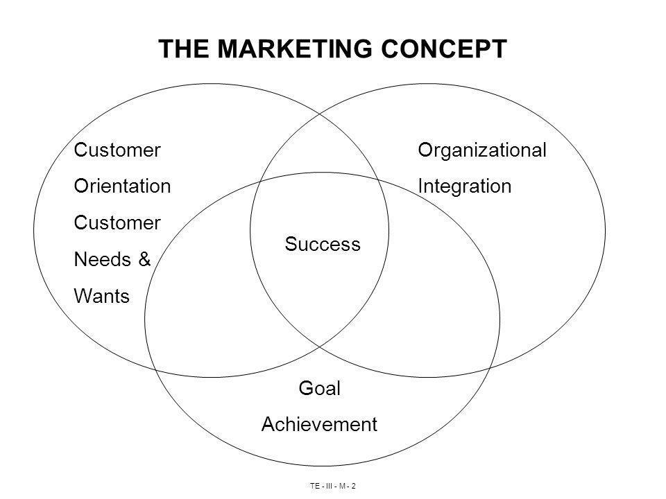 TE - III - M - 2 THE MARKETING CONCEPT Customer Orientation Customer Needs & Wants Organizational Integration Success Goal Achievement