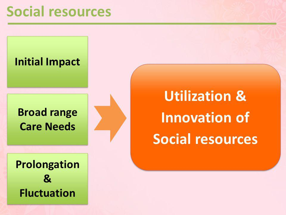 Social resources Utilization & Innovation of Social resources Utilization & Innovation of Social resources Initial Impact Broad range Care Needs Prolongation & Fluctuation Prolongation & Fluctuation