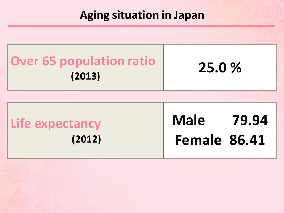 Aging situation in Japan Over 65 population ratio (2013) 25.0 % Life expectancy (2012) Male 79.94 Female 86.41