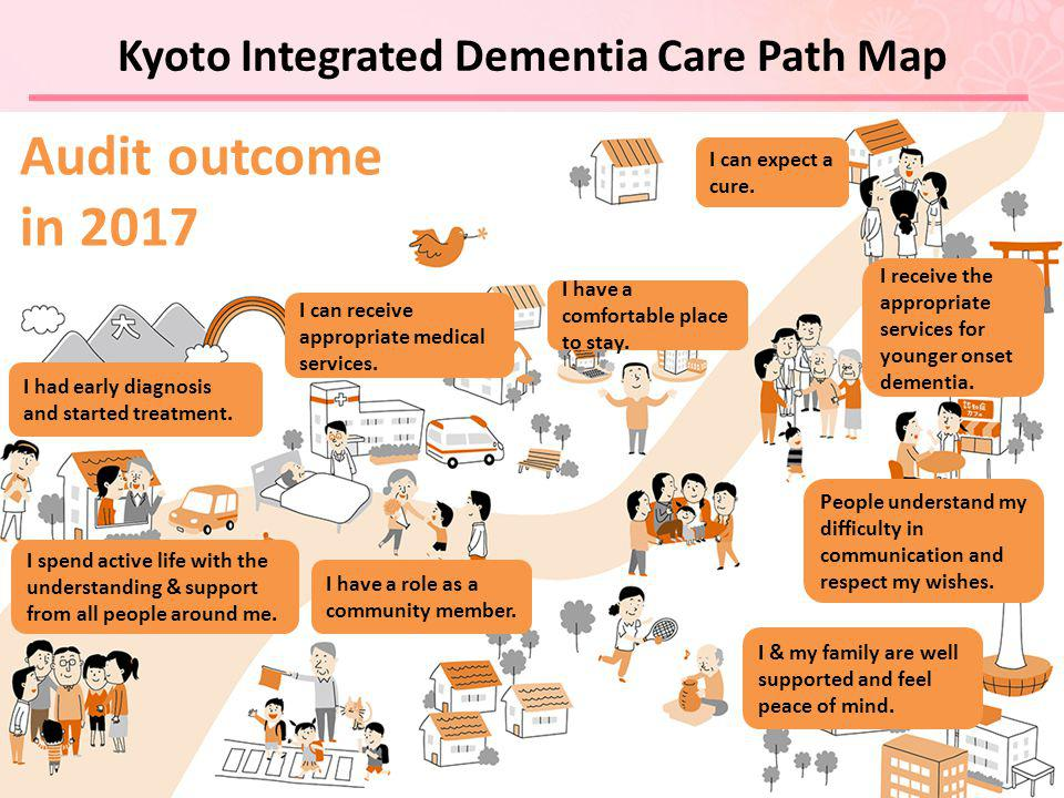 Kyoto Integrated Dementia Care Path Map Audit outcome in 2017 I had early diagnosis and started treatment.
