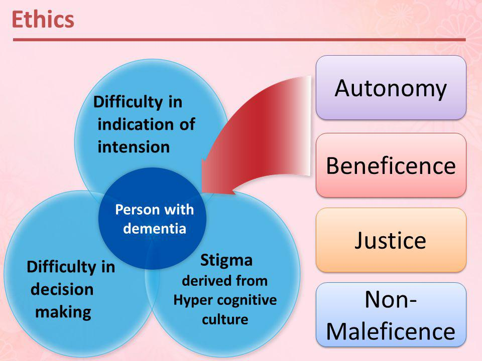 Ethics Autonomy Beneficence Non- Maleficence Non- Maleficence Justice Difficulty in indication of intension Difficulty in decision making Stigma derived from Hyper cognitive culture Person with dementia