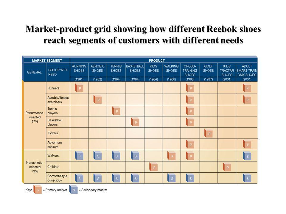 Market-product grid showing how different Reebok shoes reach segments of customers with different needs