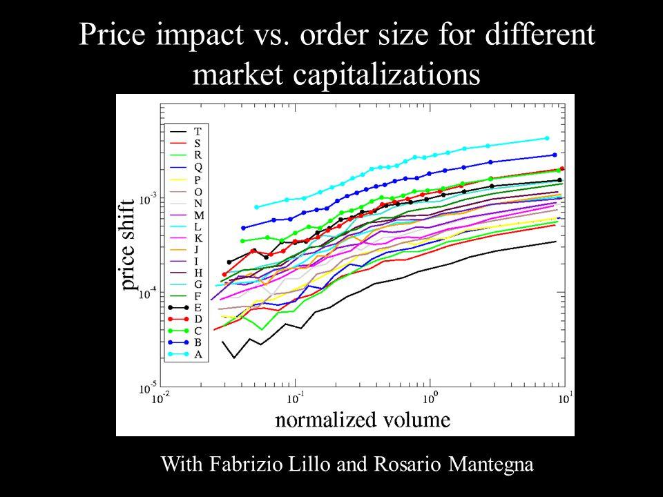 Price impact vs. order size for different market capitalizations With Fabrizio Lillo and Rosario Mantegna