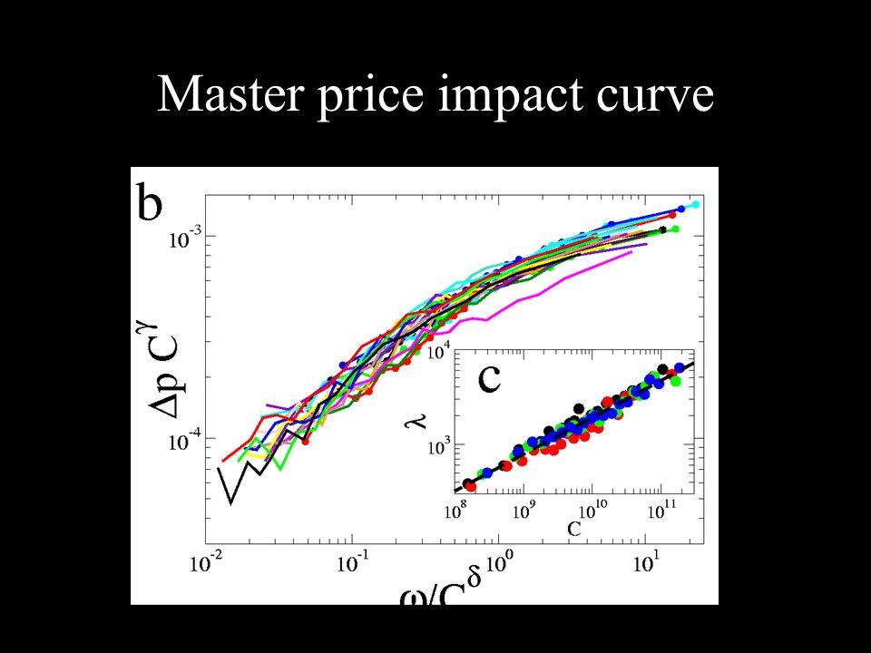 Master price impact curve