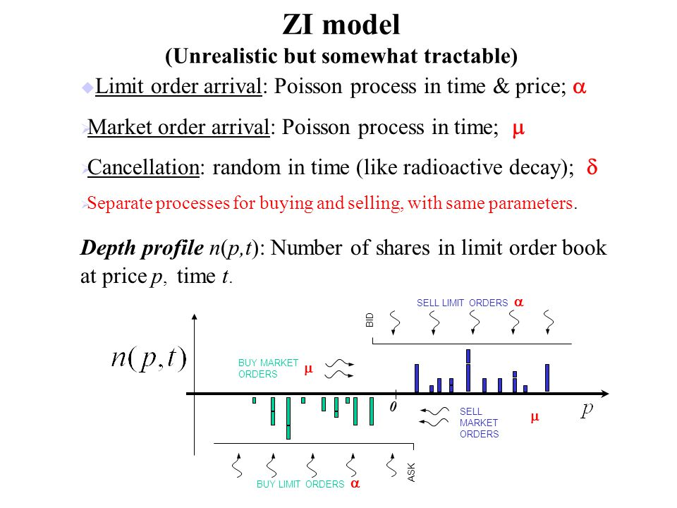 ZI model (Unrealistic but somewhat tractable) u Limit order arrival: Poisson process in time & price; Market order arrival: Poisson process in time; Cancellation: random in time (like radioactive decay); Separate processes for buying and selling, with same parameters.