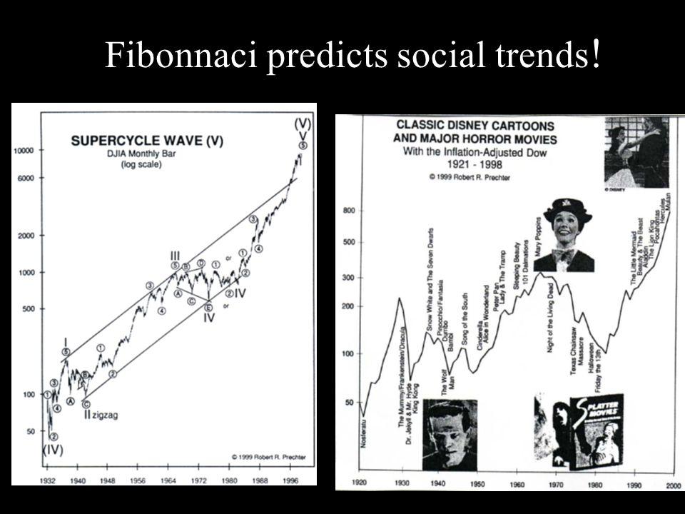 Fibonnaci predicts social trends !
