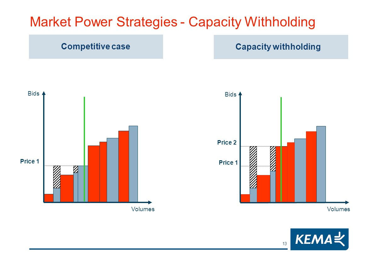 13 Market Power Strategies - Capacity Withholding Competitive case Bids Volumes Price 1 Bids Volumes Price 1 Price 2 Capacity withholding