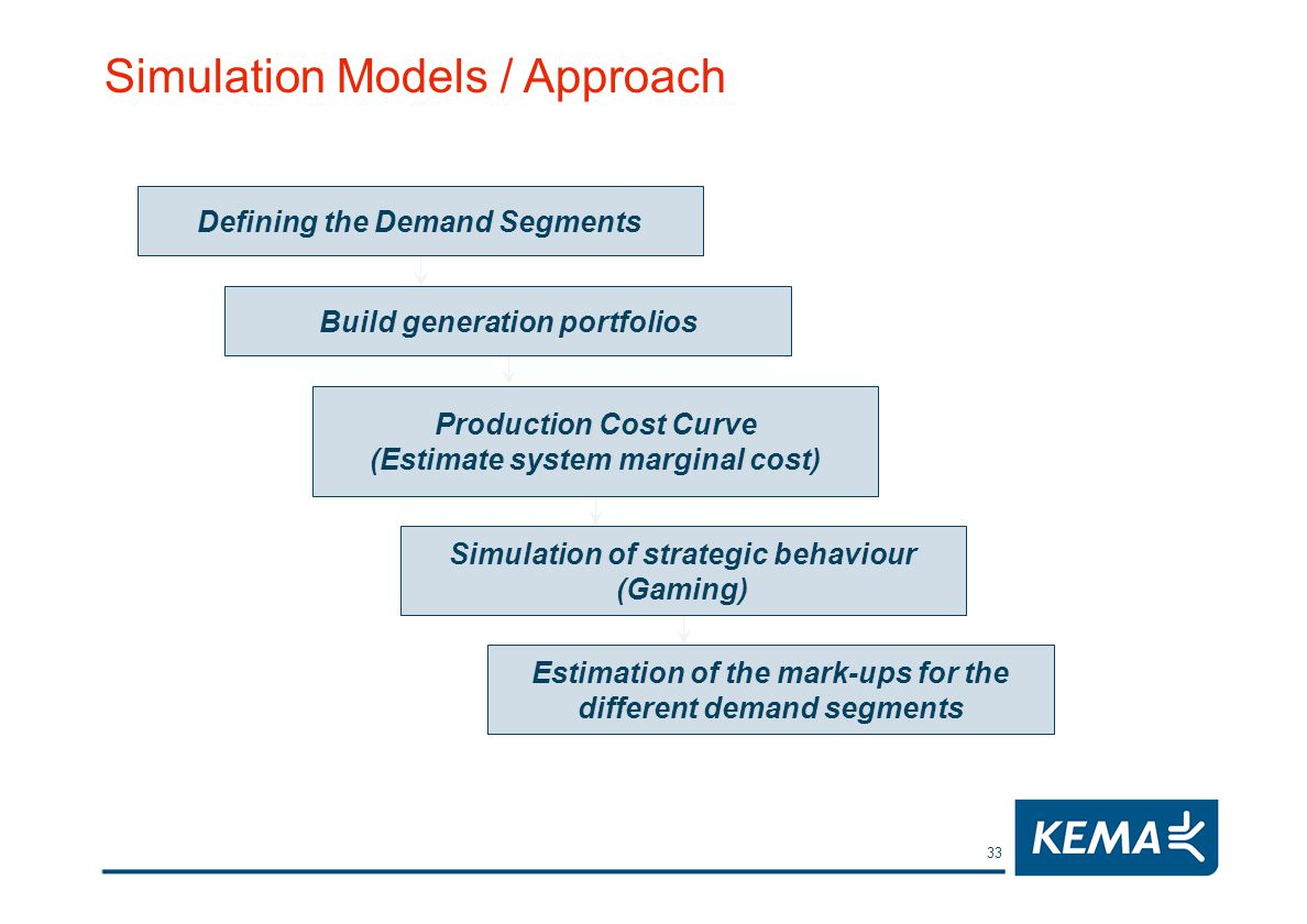 33 Estimation of the mark-ups for the different demand segments Simulation of strategic behaviour (Gaming) Production Cost Curve (Estimate system marginal cost) Build generation portfolios Defining the Demand Segments Simulation Models / Approach