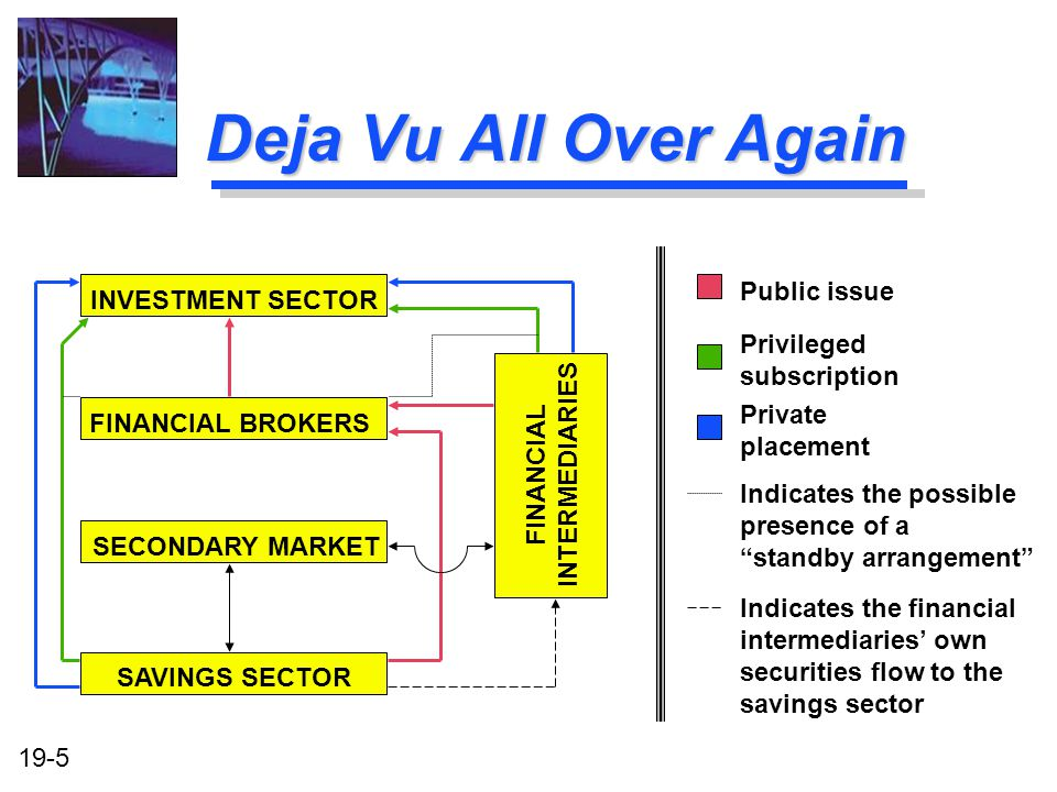 19-5 Deja Vu All Over Again INVESTMENT SECTOR FINANCIAL INTERMEDIARIES SAVINGS SECTOR FINANCIAL BROKERS SECONDARY MARKET Public issue Privileged subscription Private placement Indicates the possible presence of a standby arrangement Indicates the financial intermediaries own securities flow to the savings sector