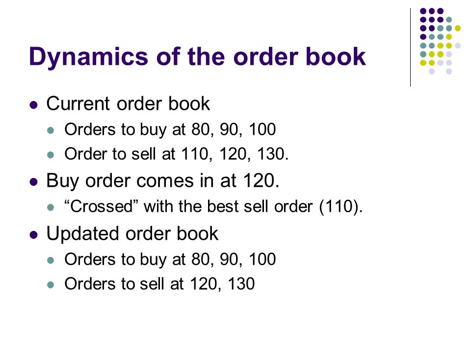 Dynamics of the order book Current order book Orders to buy at 80, 90, 100 Order to sell at 110, 120, 130. Buy order comes in at 120. Crossed with the