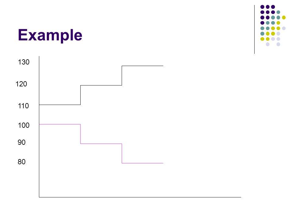 Example 110 120 130 100 80 90