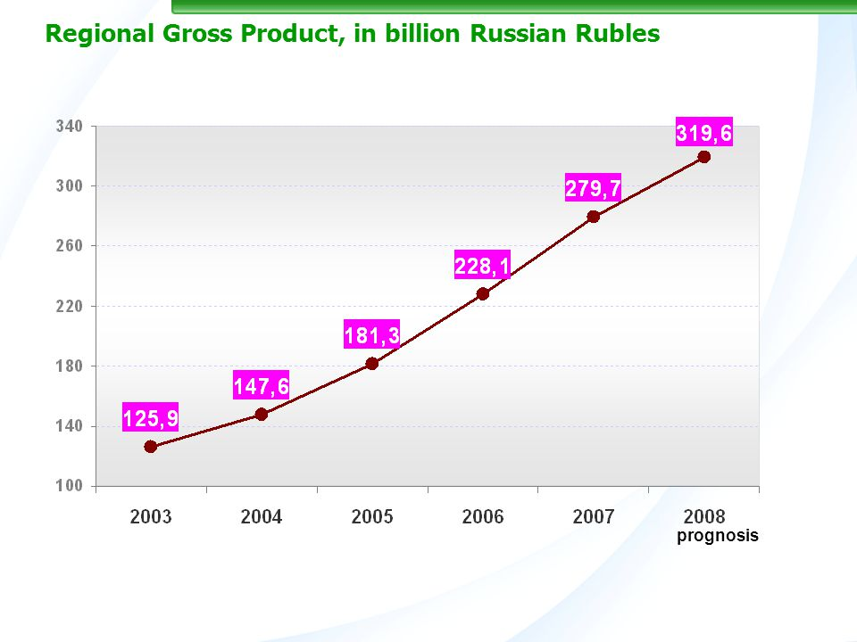 Regional Gross Product, in billion Russian Rubles prognosis