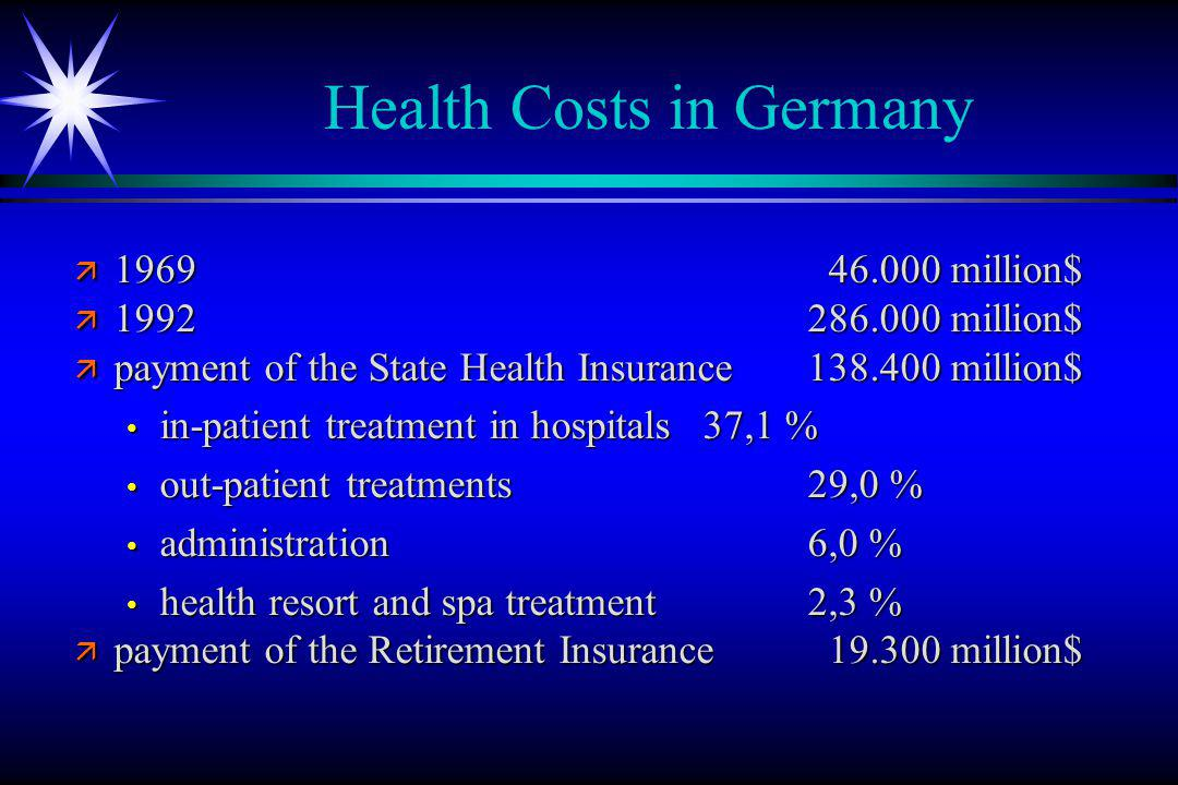 Health Costs in Germany ä 1969 46.000 million$ ä 1992 286.000 million$ ä payment of the State Health Insurance 138.400 million$ in-patient treatment in hospitals37,1 % in-patient treatment in hospitals37,1 % out-patient treatments29,0 % out-patient treatments29,0 % administration6,0 % administration6,0 % health resort and spa treatment2,3 % health resort and spa treatment2,3 % ä payment of the Retirement Insurance 19.300 million$
