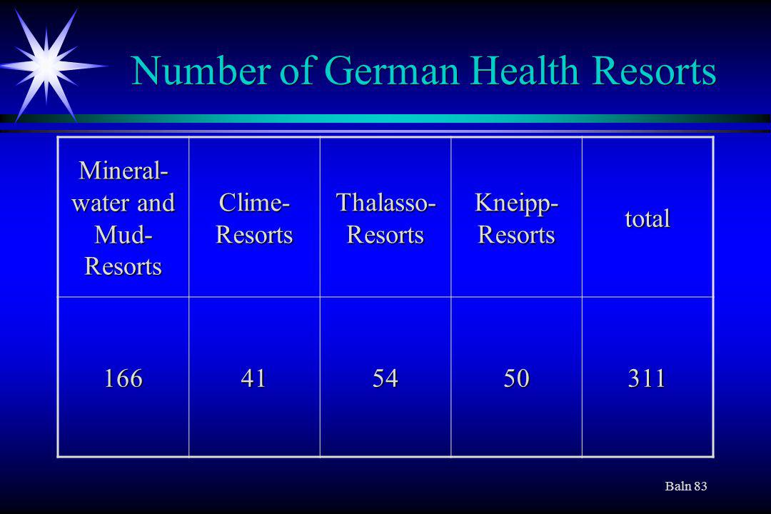 Baln 83 Number of German Health Resorts Mineral- water and Mud- Resorts Clime- Resorts Thalasso- Resorts Kneipp- Resorts total 166415450311
