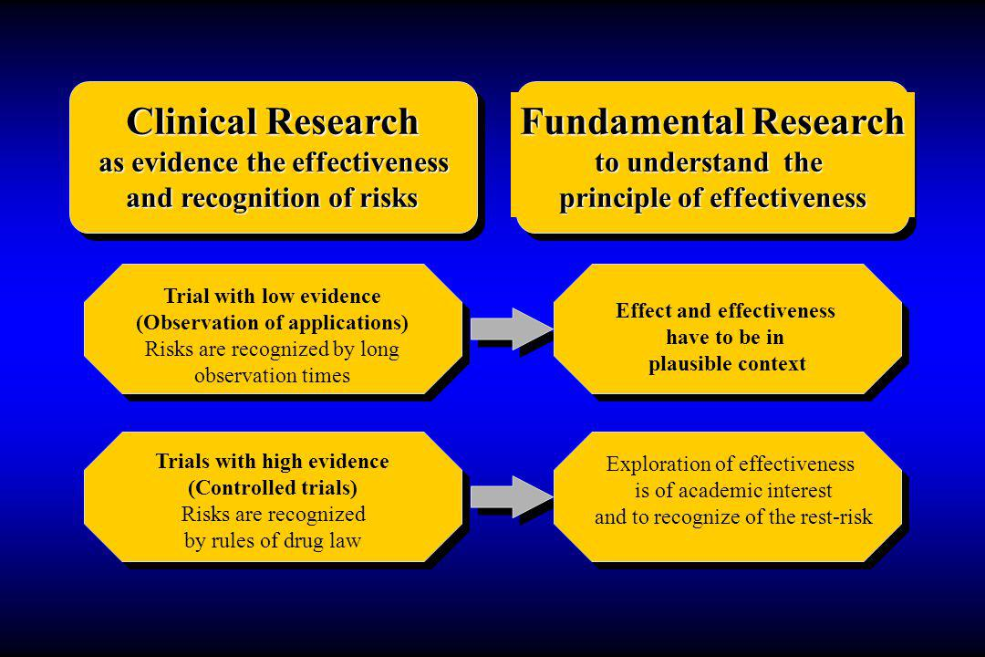 Clinical Research as evidence the effectiveness and recognition of risks Fundamental Research to understand the principle of effectiveness Trial with low evidence (Observation of applications) Risks are recognized by long observation times Trials with high evidence (Controlled trials) Risks are recognized by rules of drug law Effect and effectiveness have to be in plausible context Exploration of effectiveness is of academic interest and to recognize of the rest-risk