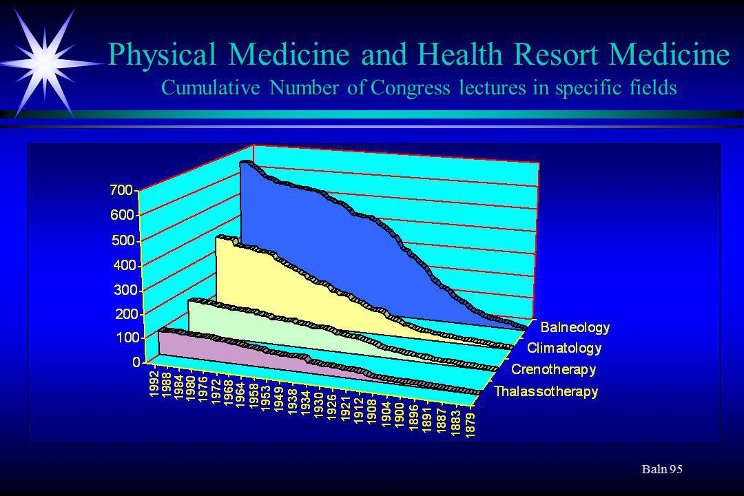 Baln 95 Physical Medicine and Health Resort Medicine Cumulative Number of Congress lectures in specific fields