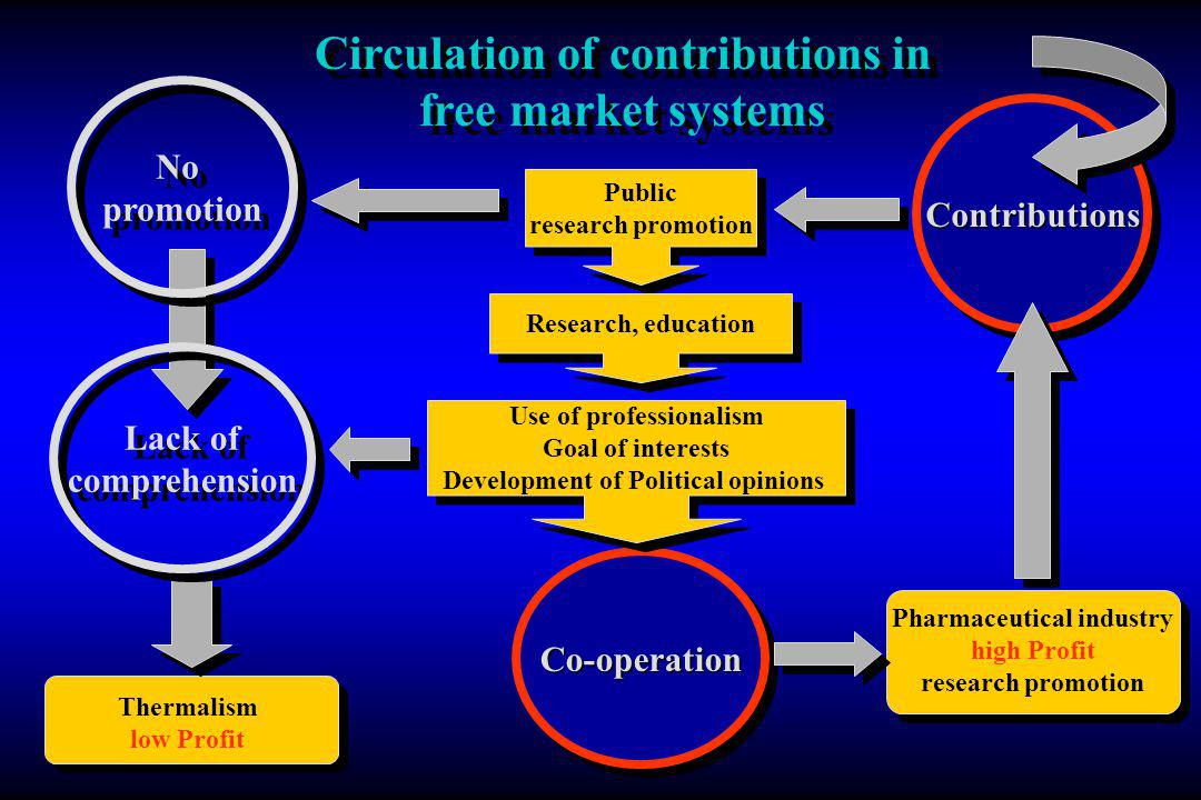 Thermalism low Profit Pharmaceutical industry high Profit research promotion ContributionsContributions Co-operationCo-operation Public research promotion Public research promotion Research, education Use of professionalism Goal of interests Development of Political opinions Use of professionalism Goal of interests Development of Political opinions No promotion Lack of comprehension Lack of comprehension Circulation of contributions in free market systems