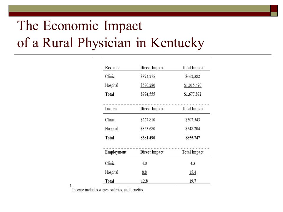 The Economic Impact of a Rural Physician in Kentucky