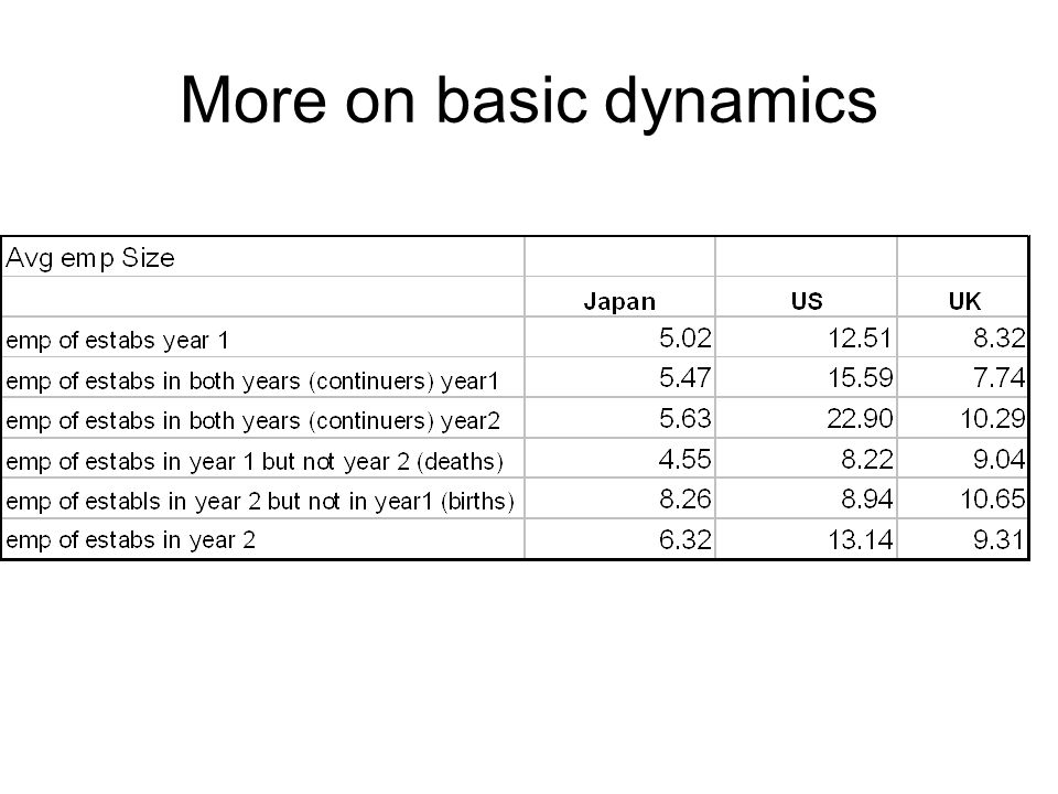 More on basic dynamics