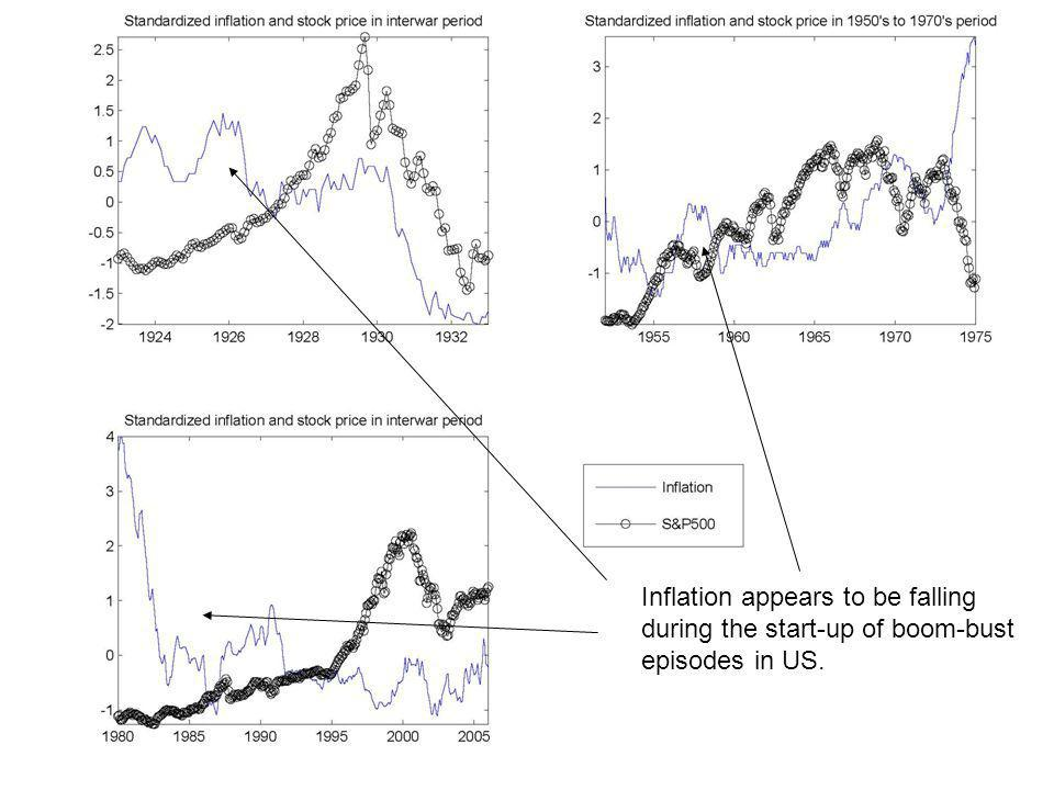 Stock Market Boom-Bust Cycle Episode in which: –Stock prices, consumption, investment, output, employment rise sharply and then fall –Inflation low during boom US examples: –Interwar period –Mid 1950s - mid 1970s –Mid 1990s - present