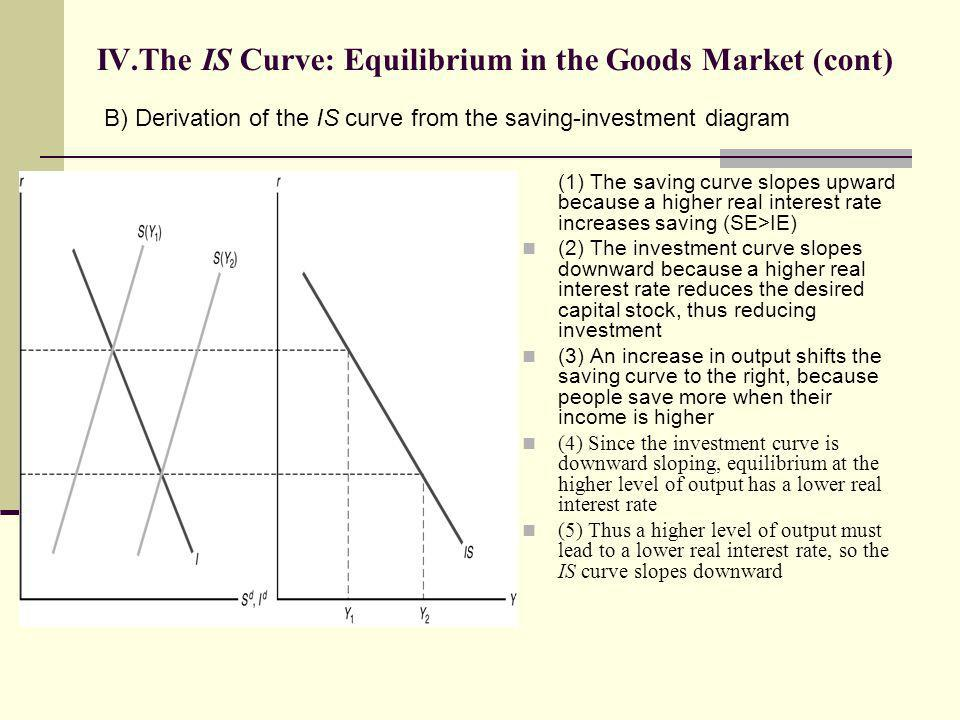 IV.The IS Curve: Equilibrium in the Goods Market (cont) (1) The saving curve slopes upward because a higher real interest rate increases saving (SE>IE